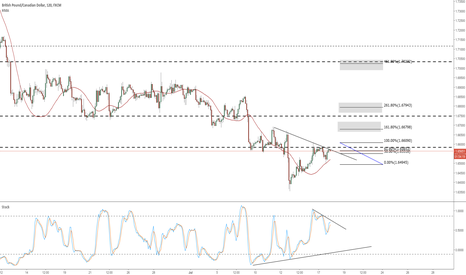 GBPCAD: GBPCAD Anticipatin a break topside Targeting 1.618 /2.618 /4.618