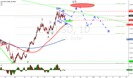 EURUSD: EURUSD is a beauty. Consolidation to 1.2150 and then up to 1.28!