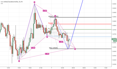 USDCAD: Bullish Gartley USD/CAD 15 MIN