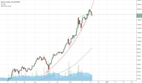 BTCUSD: BTC Parabola broken?
