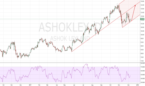 ASHOKLEY: Nice PF Long entry at LML