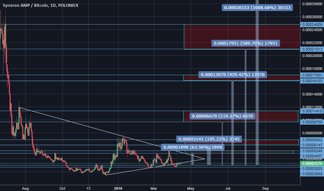 AMPBTC: Long at 0.00002990 - Targets Below