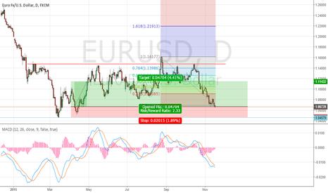 EURUSD: LONG EUR/USD  Ratio trade
