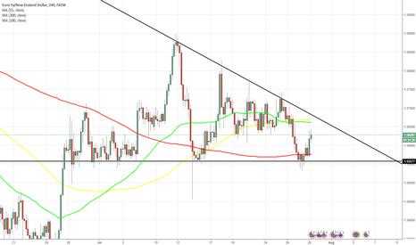 EURNZD: EUR/NZD 4H Chart: Descending Triangle