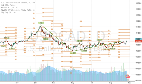 USDCAD: USD/CAD daily, neutral at the minute but i think short soon