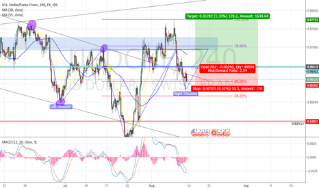 USDCHF: USDCHF Potential Long Position (4Hr Timeframe)