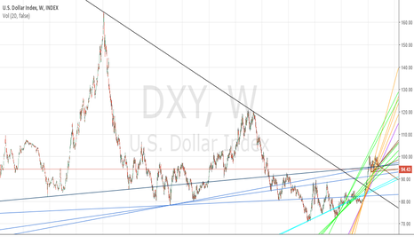 DXY: USD 4/8/2016