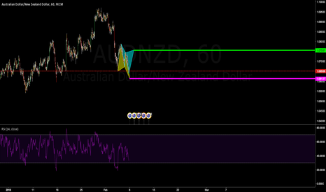 AUDNZD: Potential Bullish Butterfly and bearish Cypher