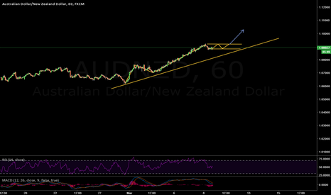 AUDNZD: Long on AUD/NZD