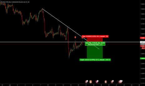 GBPCAD: GbpCad Sell Oppurtunity