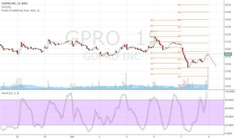 GPRO: $gpro