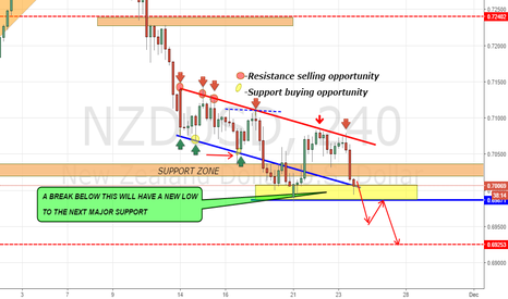 NZDUSD: NZDUSD MARKET NEAR SUPPORT LEVEL!!!