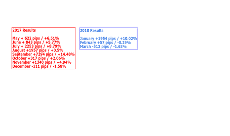 EURUSD: 2018 - MARCH RESULTS