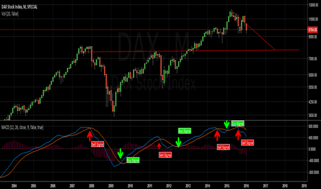 DAX: DAX for Long Term Investors