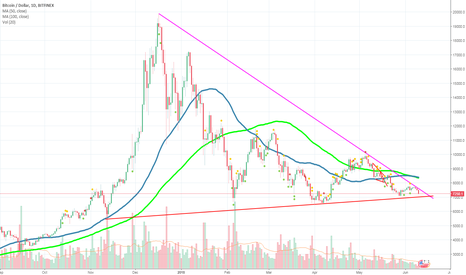 BTCUSD: Bitcoin is going to break the big triangle in coming days