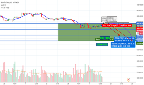 BTCJPY: Cenário provável, BTC/JPY, Likely situation for the week 25/03