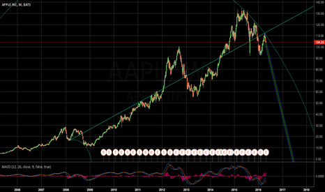 AAPL: AAPL BIG CORRECTION