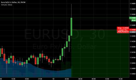 EURUSD: SHORTING EURUSD.