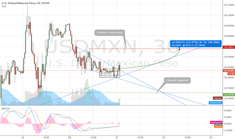 USDMXN: Effects of a US TPP withdrawal in the USDMXN pair