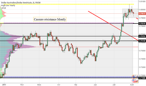AUDUSD: Analyse AUD USD 03 Aout 2017