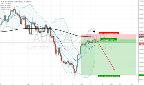 AUDCAD: AUDCAD Short off 200MA