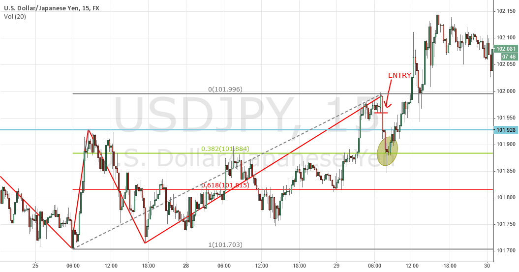 Another example of a reversal zone on USDJPY