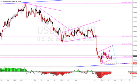 USDCAD: USDCAD is doing well what is supposed to