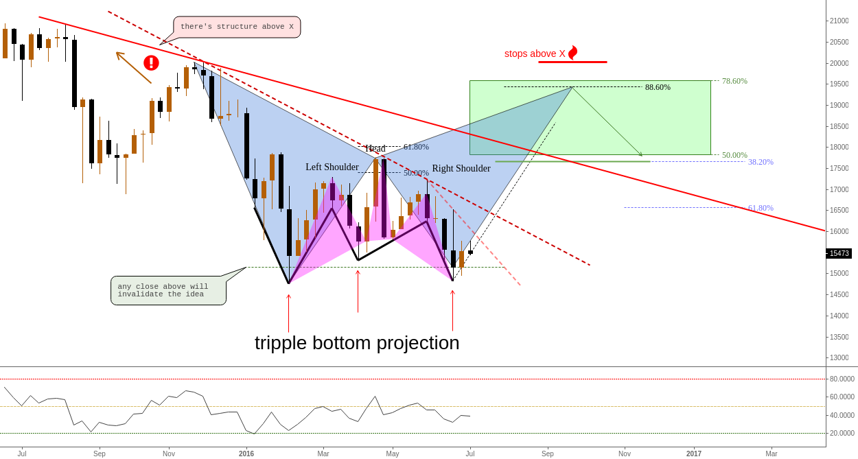 (Weekly) Tripple Bottom Projection & Reversal H&S (kind of...)