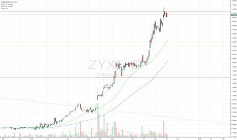 ZYXI: ZYXI Superstock Pick