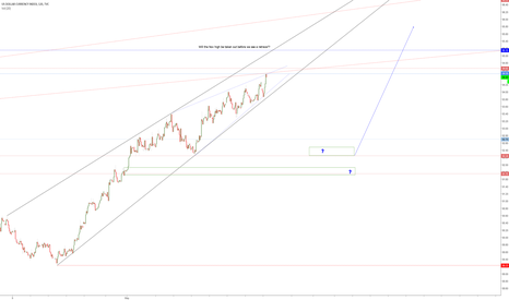 DXY: DXY-What will be first, Nov high taken out or the retrace?