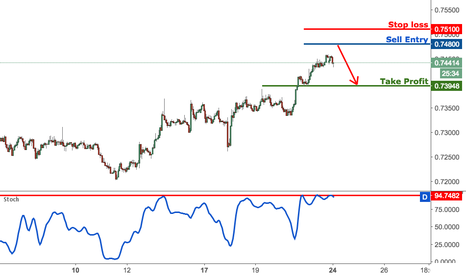 NZDUSD: NZDUSD approaching major resistance, prepare to sell