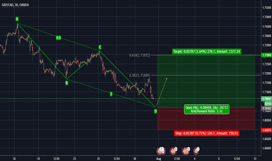 GBPCAD: Bullish AB=CD pattern forming!