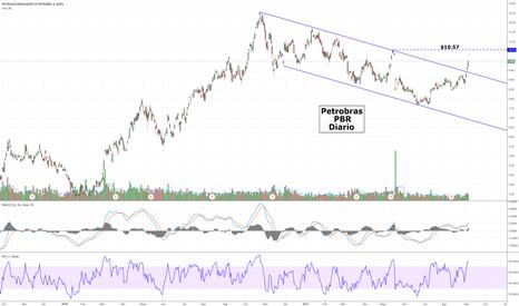PBR: Petrobras - PBR - Próximo objetivo 10,57