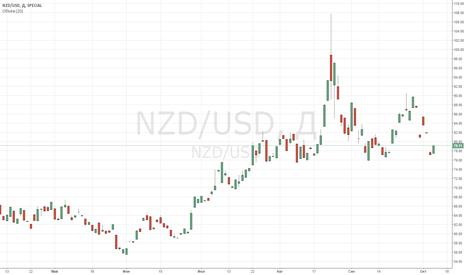 NZD/USD:  NZD/USD затихла около 0.65