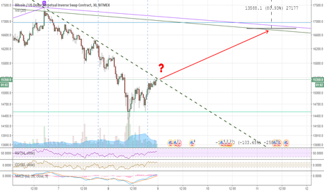 XBTUSD: Breaking bearish channel
