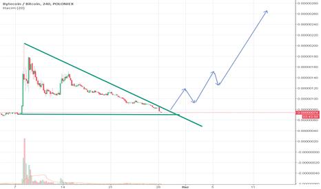 BCNBTC: üçgeni kırdığı anda yön yukarı, yatırım tavsiyesi değildir.