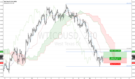 WTICOUSD: WTICOUSD: West Texas Oil H4: starting a deeper correction