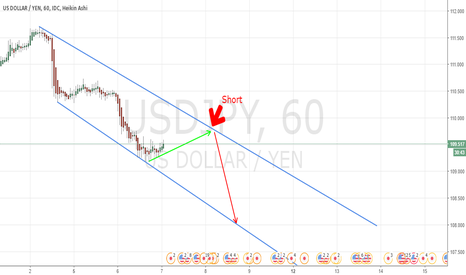 USDJPY: usdjpy short time