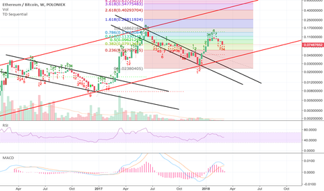 ETHBTC: Waiting for confirmation