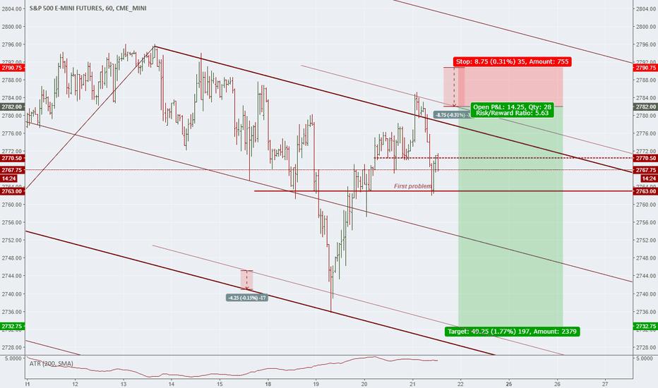 ES1!: Short the S&P