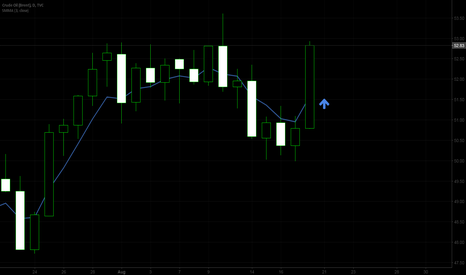 UKOIL: Bullish BRENT CRUDE for 8/21
