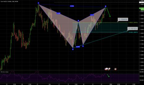 EURUSD: The Bearish Bat Pattern - EUR/USD