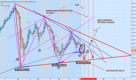SPX500: spx5005th wave completion after NFP
