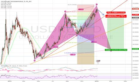 USDRUB: USDRUB Potential Cypher