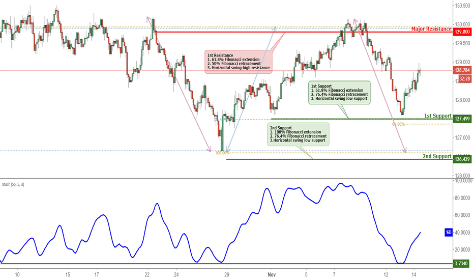 EURJPY: EURJPY Bounced Off Support, Prepare For A Further Rise