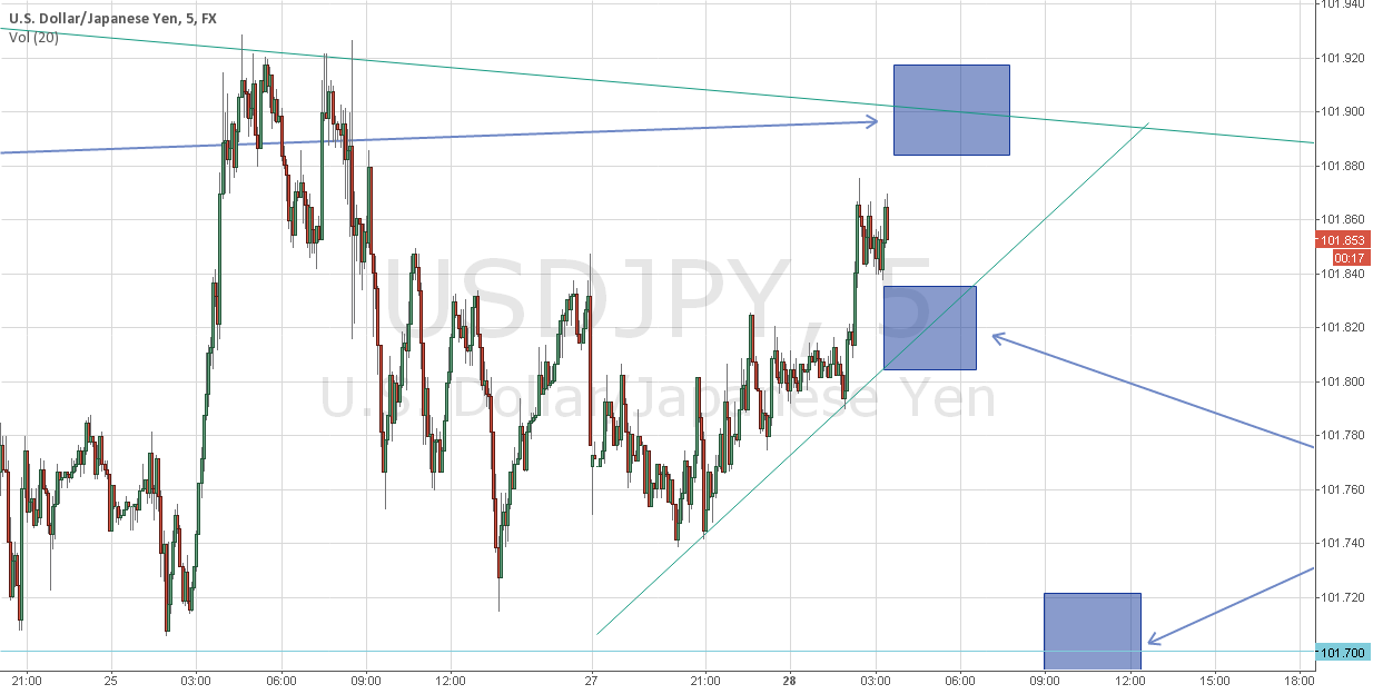 USDJPY, couple of week to wait for clear trend, short for now