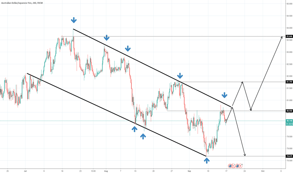 AUDJPY: AUDJPY- 4h Technical Analysis- Breakout or Reversal?