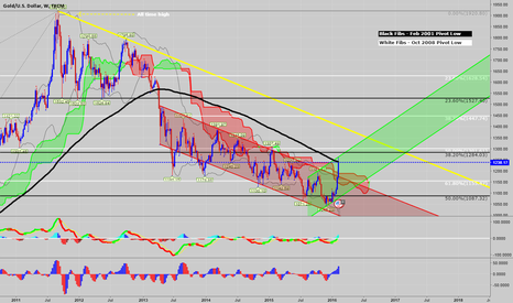 XAUUSD: Hey Gold, what are you up to so fast...?