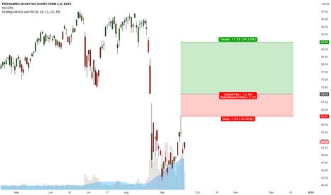 SVXY: SVXY long on a cool down in volatility