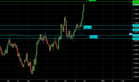 GBPCAD: Looking to go Short Soon